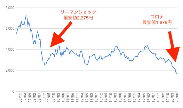 キャノン株価予想